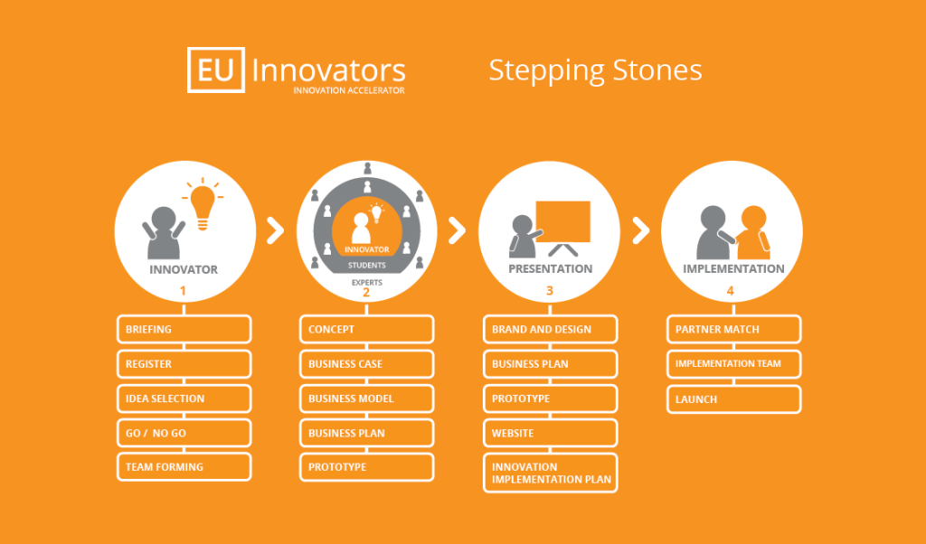nl-innovators-stepping-stones